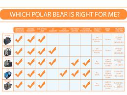 Comparison Chart Cooler Comparison Chart Polar Bear Coolers