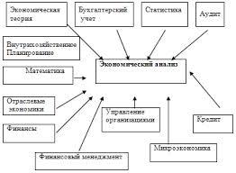 Экономический анализ методы анализа деятельности предприятия Предмет содержание и принципы экономического анализа