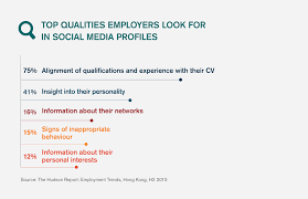employers no no no in social media profiles latest hiring managers are not only reviewing candidates social media profiles to gain more understanding of a candidate their experience and skills as they