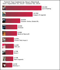 League Of Legends Counters Chart Worlds 2019 Gives League Of Legends A Leg Up Top Twitch