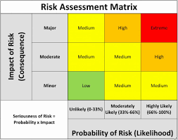 chart design ideas. Spreadsheet For Project Management Risk Chart Template Gallery Design Ideas  Of Chart Design Ideas N