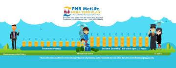 term life insurance plans india