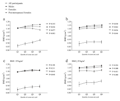 Uric Acid Range Chart Oncotarget Association Between Serum Uric Acid And Bone
