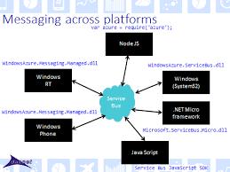 Welcome Azure Servicebus Javascript Sdk Damir Dobric Posts