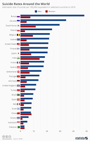 Chart Suicide Rates Around The World Statista