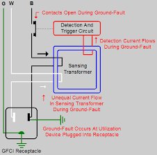 update 16 ground fault circuit interrupter protection nec 620 85 gfci receptacle ground fault operation