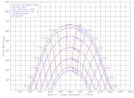 Solar Noon Chart Autumnal Equinox The Shadows Dominate Ndawn