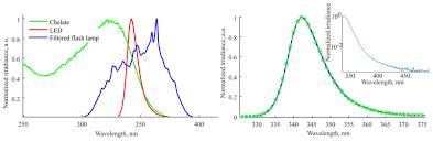 340 Nm Pulsed Uv Led System For Europium Based Time Resolved