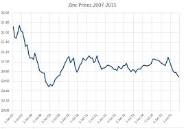 The Price The Price Of Zinc