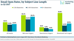 Analysis Suggests Shorter Personalized Email Subject Lines