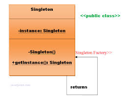 Singleton Design Pattern In Java Delectable Singleton Design Patterns Javatpoint