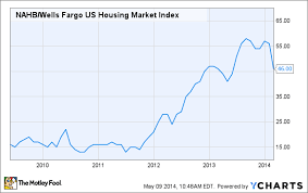 Housing Index Chart 5 Charts Show How The Housing Market May Be Tanking The