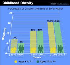Child Obesity Chart Childhood Obesity Chart Childhood Obesity Facts Childhood