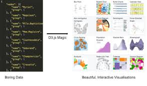 D3 Charts Tutorial Beginners Guide To Build Data Visualisations On The Web