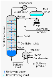 Simple Distillation Flow Chart Distillation Wikipedia