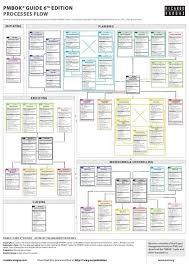 Itto Chart Pmp Pdf 48 Skillful Ritas Process Chart Pdf