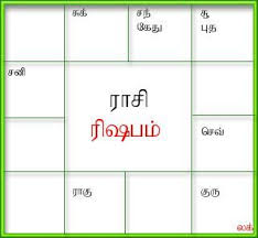Free Online Tamil Horoscope By Date Of Birth