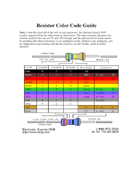 Some resistors have five stripes of color, with four representing the resistance value and the last one the tolerance. 2021 Resistor Color Code Chart Template Fillable Printable Pdf Forms Handypdf