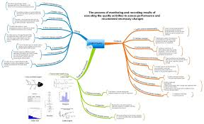 Pmp Process Chart 5th Edition Project Management Mind Maps Project Management Project
