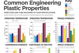 Engineering Plastics Chart Plastic Supplier Christchurch South Island Supply Services