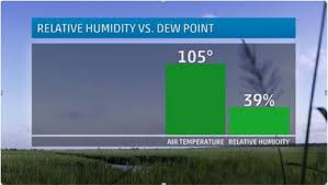 Dew Point Chart Oppressive I Love Dewpoints Dew You Weloveweather Tv