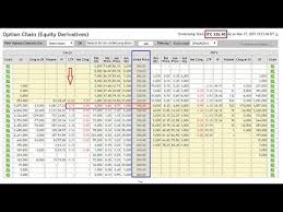 Nse Stock Options Charts How To Understand Option Chain Data