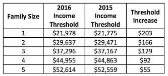 Wic Chart Income New Wic Income Eligibility Guidelines In Alabama David