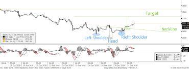 Reverse Head Shoulders On Spx500 Futures Chartsta