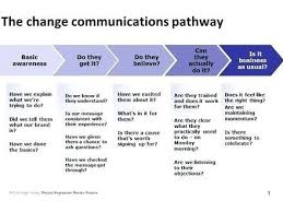 Business Communication Plan J Dornan Us