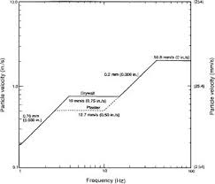 Mitigation Of Soil Movements From Pile Driving Practice