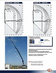 Pm Crane Load Chart 65 Ton Articulating Crane