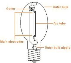 hid lighting explained high pressure sodium lamp details