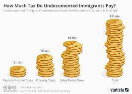 Chart How Much Tax Do Undocumented Immigrants Pay Statista