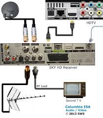 sky tv wiring diagram wiring diagram sky cable wiring diagram schematics and diagrams