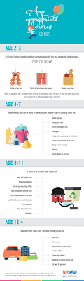 Age Appropriate Chore Chart Visual Ly
