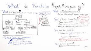 Key Portfolio Manager Responsibilities Projectmanager Com