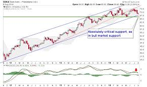 Live Chart Us Stocks Us Stock Market Weekly Charts Gold Eagle