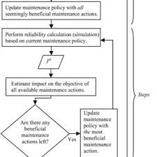 Corrective Maintenance Process Flow Chart Illustration Of Optimal Points For Expensive Corrective