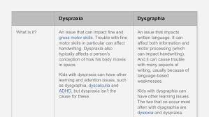 Dysgraphia And Dyspraxia Whats The Difference
