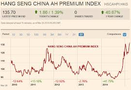 Share Index Charts How To Trade The China A Share Premium Over H Shares