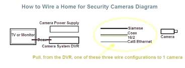 security camera wire types coax cable home improvement cast heidi security camera wire types wiring diagram wiring diagram for security camera camera wiring diagram using video