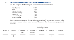 t account in accounting solved t accounts normal balance and the accounting equ