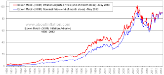 Xom Chart Exxon Mobil Inflation Adjusted Chart Xom About Inflation