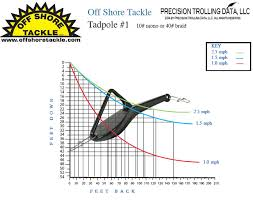 Off Shore Tackle Snap Weight Chart Snap Weight System Chart