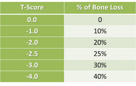 Bone Density Chart Understand Your Bone Density Scores