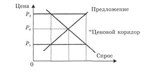 Реферат Ценообразование в Беларуси com Банк  Ценообразование в Беларуси
