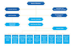 Chart Investor Co Th Organization Chart