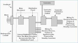 generator automatic transfer switch wiring diagram beautiful fine generator changeover switch wiring diagram pdf generator automatic transfer switch wiring diagram beautiful new standby generator transfer switch wiring diagram shots of