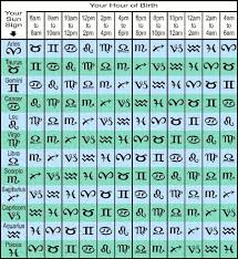 Ascendant Sign Chart Whats My Rising Sign Free Ascendant Calculator Tool
