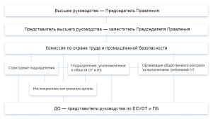 Производственная безопасность Комиссия по охране труда и промышленной безопасности назначается приказом ПАО Газпром